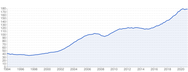 https://indice-assets.meilleursagents.com/charts/2080376603/0706025b2bbcec1ed8d64822f4eccd96314938d0.png